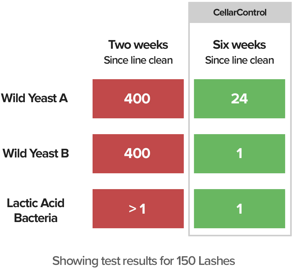 Test results from CellarControl beer line cleaning system